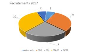 Recrutements 2017