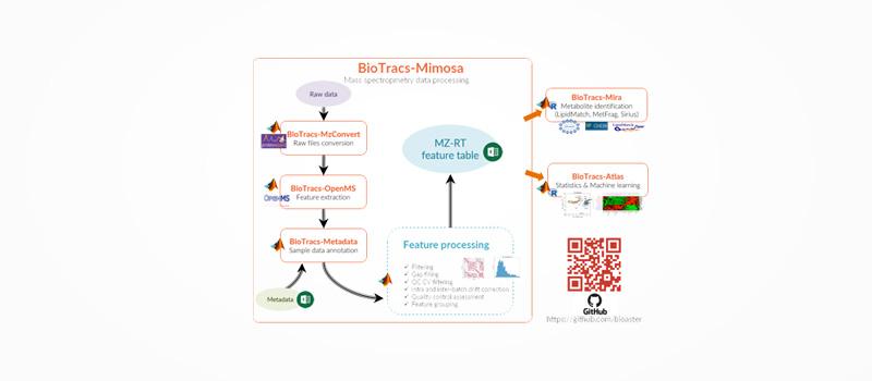 BioTracs Mimosa