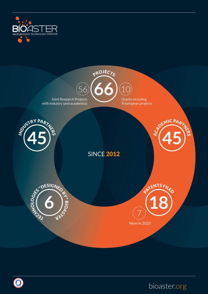 Info chiffres Bioaster