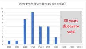 newtypesofantibiotics, bioaster